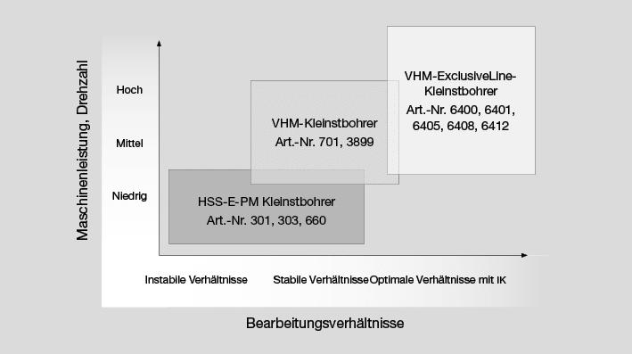 VHM Spiralbohrer  Ø 4,1mm von Gühring ////Ratiobohrer Vollhartmetall